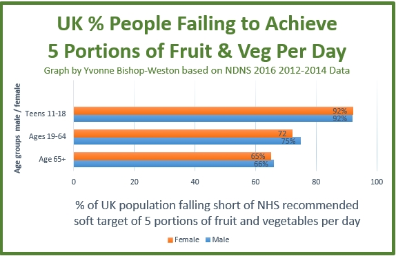 92% of teens don't eat enough fruit and vegetables